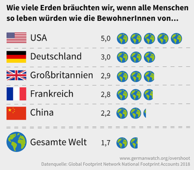 Germanwatch Overshoot