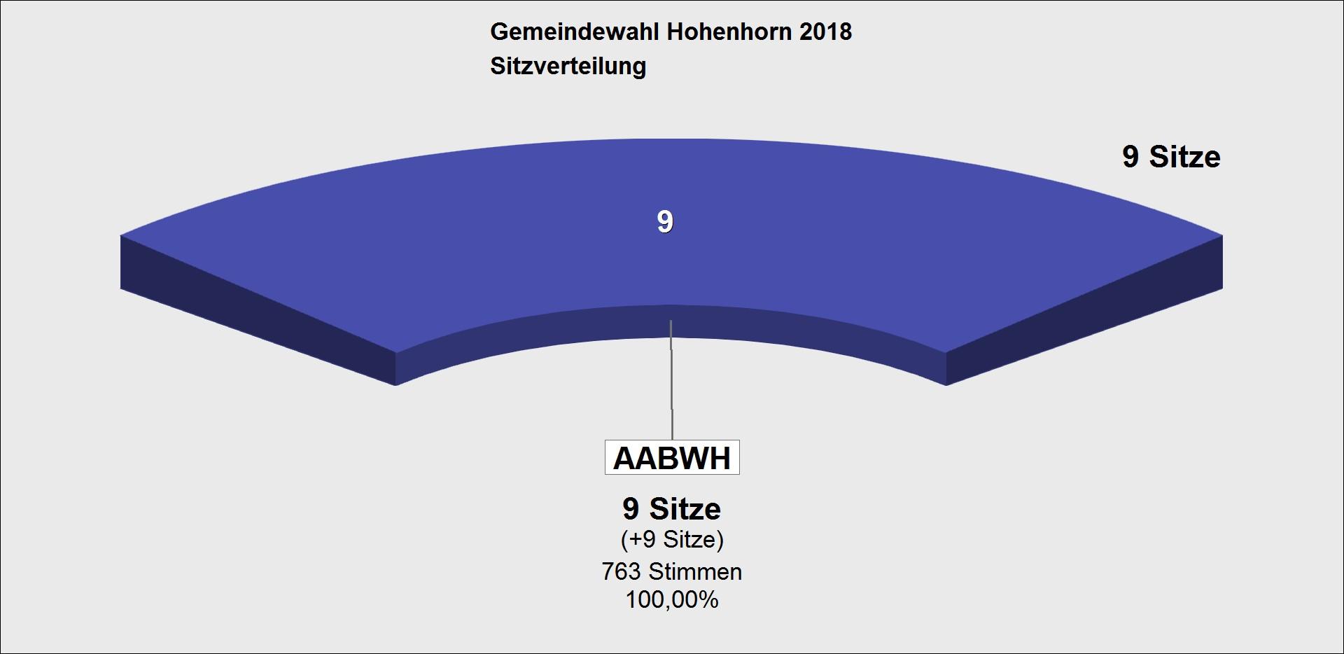 GWA 2018 Sitzverteilung GV Hohenhorn