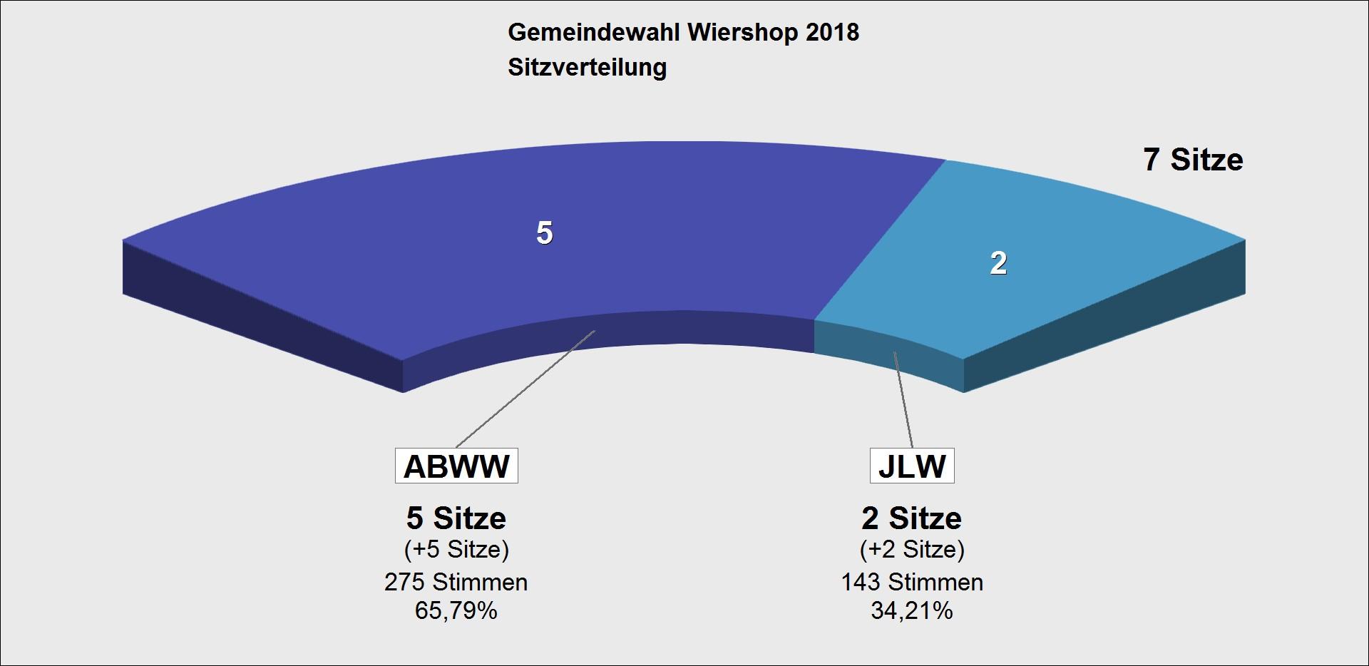 GWA 2018 Sitzverteilung GV Wiershop