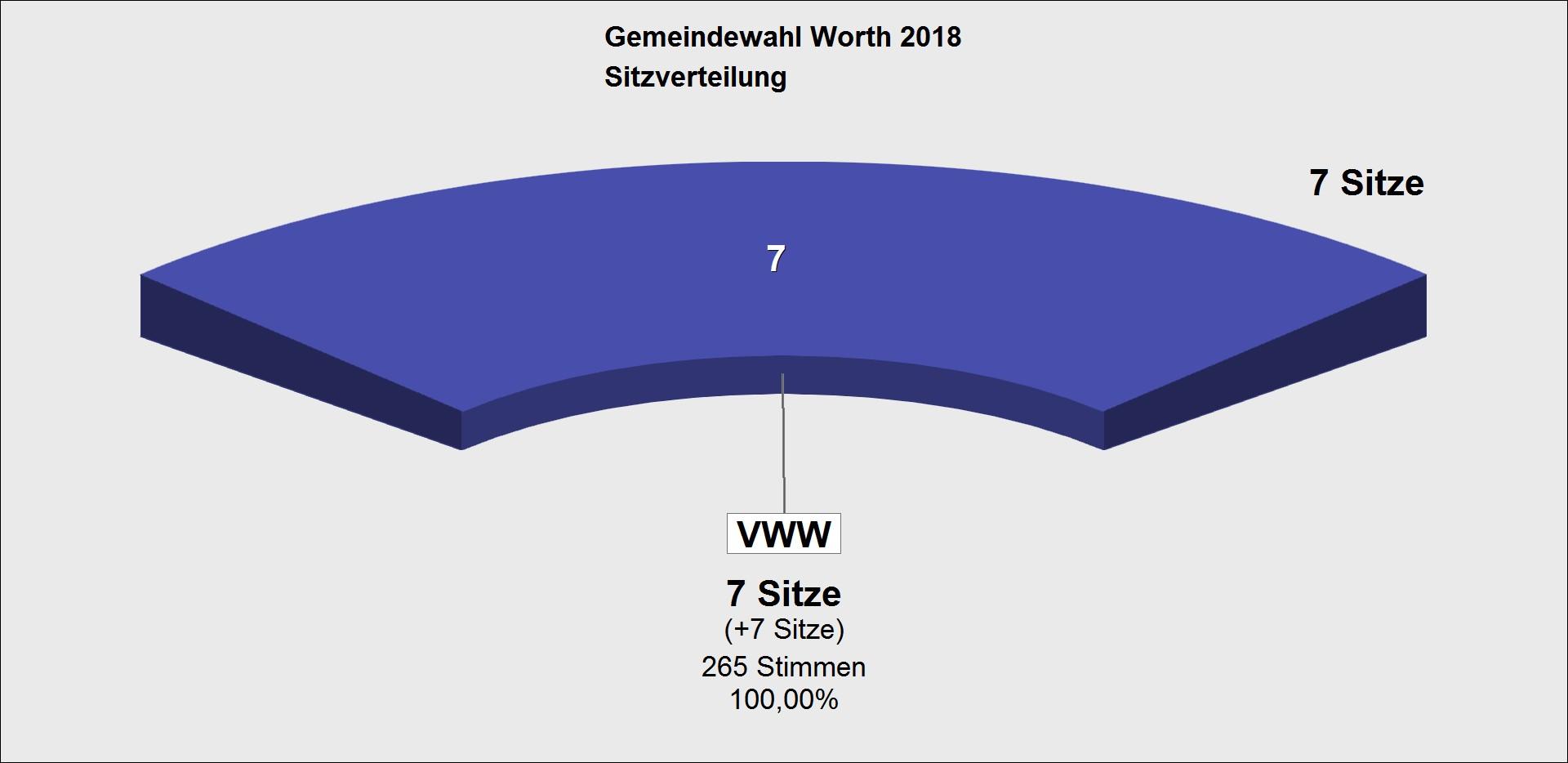 GWA 2018 Sitzverteilung GV Worth