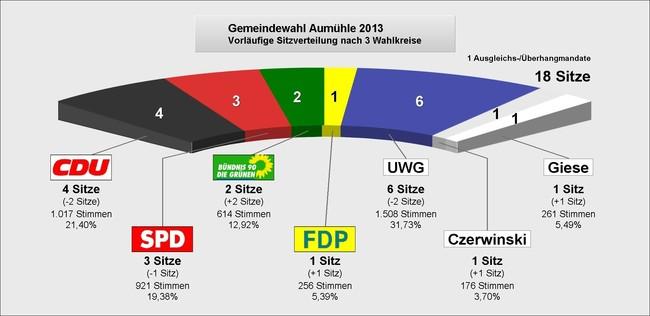 Kommunalwahl Sitze Aumühle