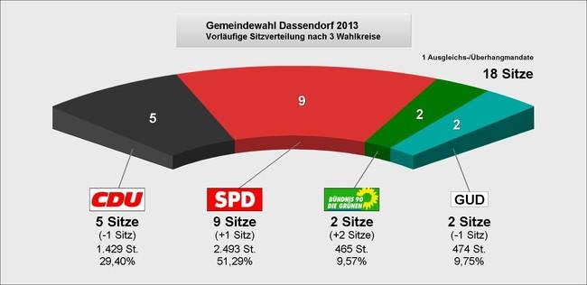 Kommunalwahl Sitze Dassendorf