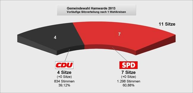 Kommunalwahl Sitze Hamwarde